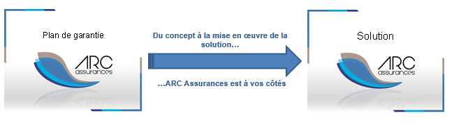 ARC ASSURANCES-NEGOCIATION
